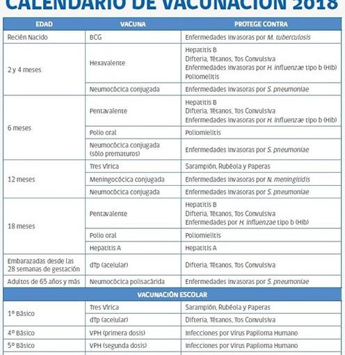 #InfoÚtil Calendario de Vacunas paraChile